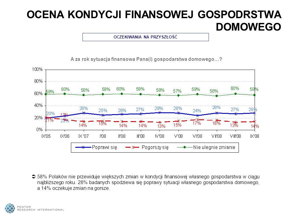 OCZEKIWANIA NA PRZYSZŁOŚĆ A za rok sytuacja finansowa Pana(i) gospodarstwa domowego…? 58% Polaków nie przewiduje większych zmian w kondycji finansowej