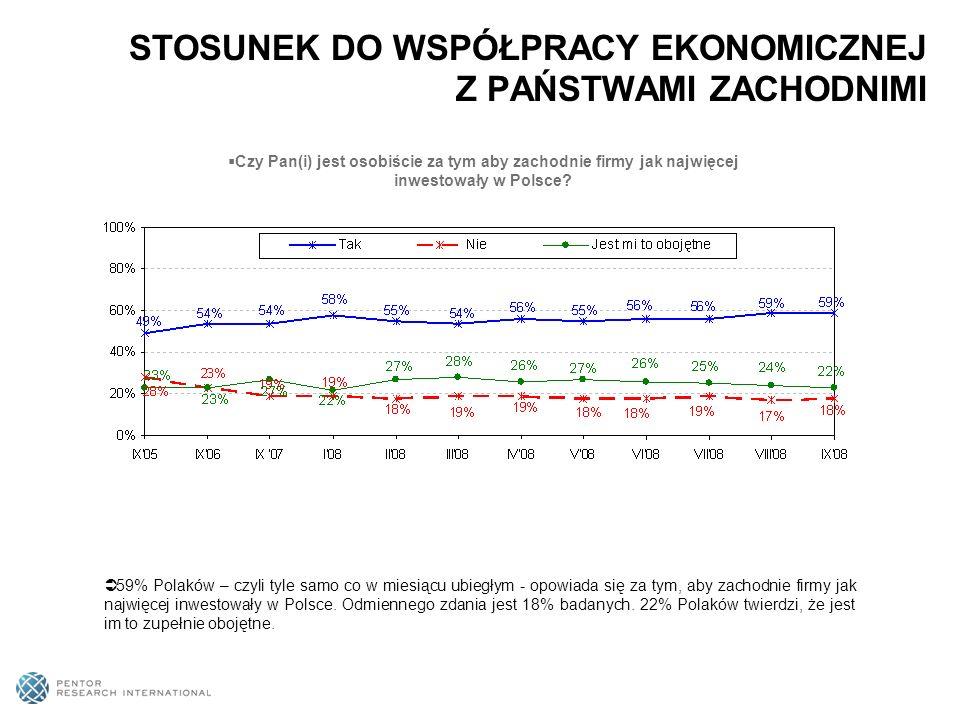 59% Polaków – czyli tyle samo co w miesiącu ubiegłym - opowiada się za tym, aby zachodnie firmy jak najwięcej inwestowały w Polsce. Odmiennego zdania