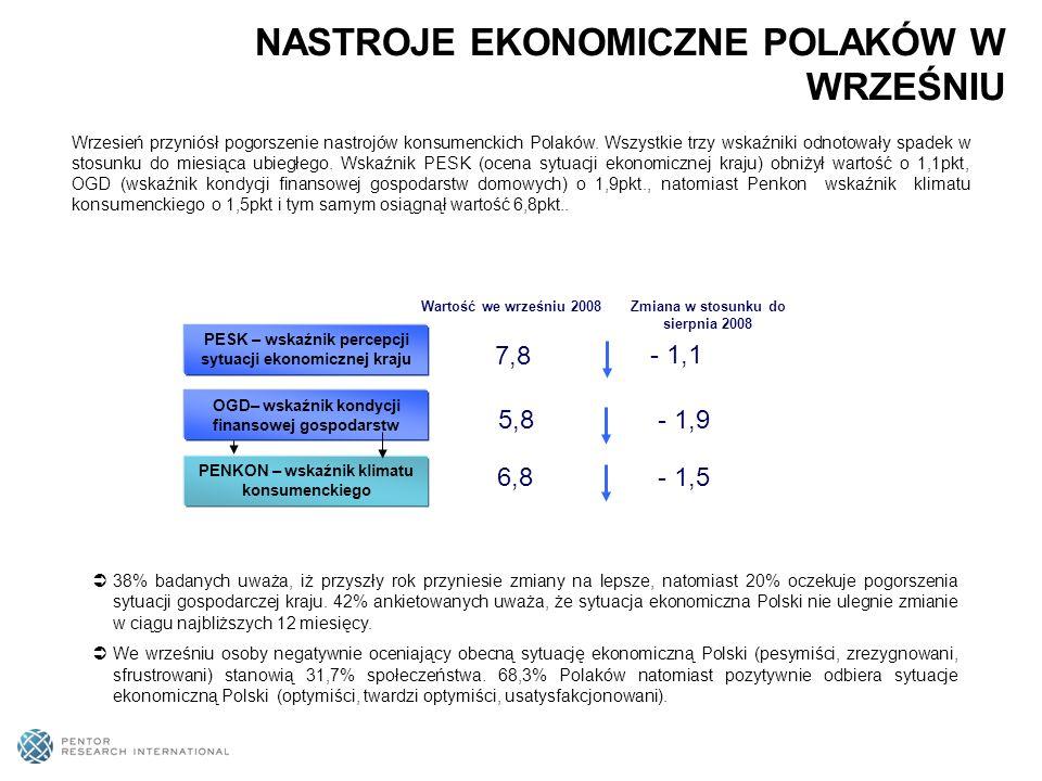 Wrzesień przyniósł pogorszenie nastrojów konsumenckich Polaków. Wszystkie trzy wskaźniki odnotowały spadek w stosunku do miesiąca ubiegłego. Wskaźnik