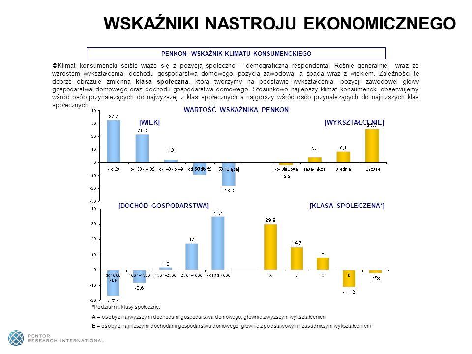 Klimat konsumencki ściśle wiąże się z pozycją społeczno – demograficzną respondenta. Rośnie generalnie wraz ze wzrostem wykształcenia, dochodu gospoda