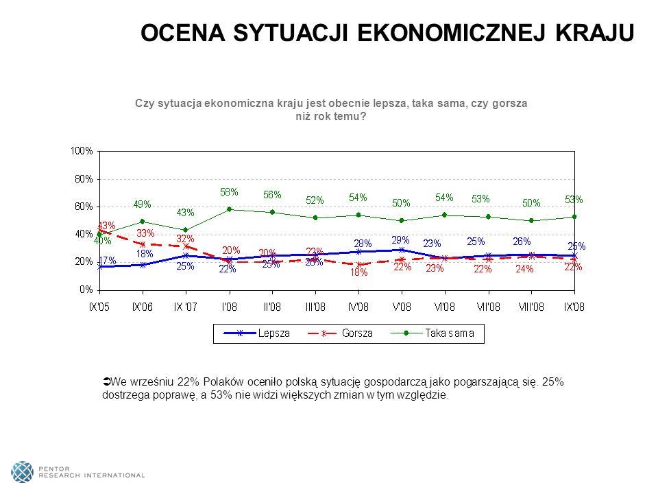 Czy sytuacja ekonomiczna kraju jest obecnie lepsza, taka sama, czy gorsza niż rok temu? We wrześniu 22% Polaków oceniło polską sytuację gospodarczą ja