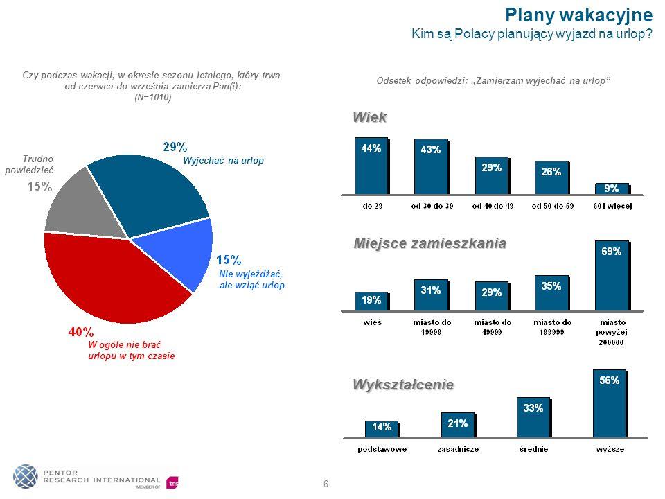 6 Plany wakacyjne Kim są Polacy planujący wyjazd na urlop.