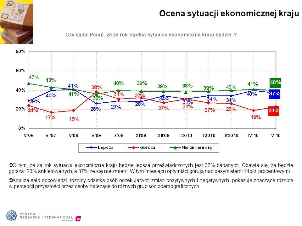 O tym, że za rok sytuacja ekonomiczna kraju będzie lepsza przeświadczonych jest 37% badanych.