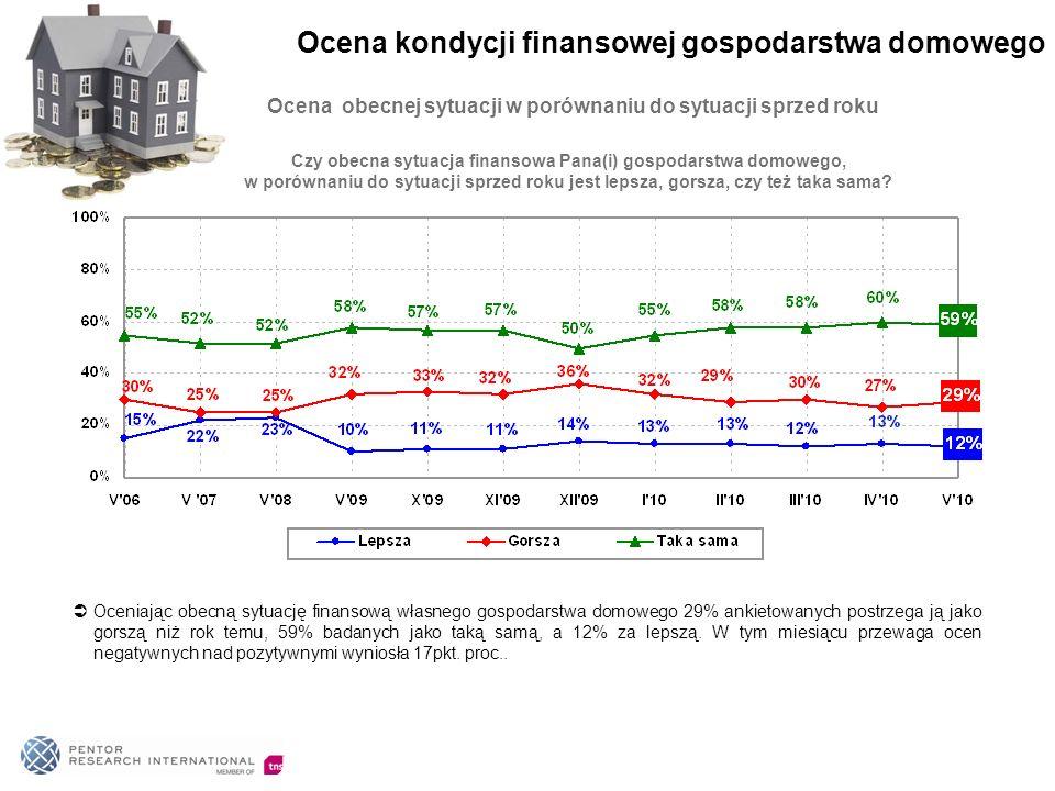 Ocena obecnej sytuacji w porównaniu do sytuacji sprzed roku Oceniając obecną sytuację finansową własnego gospodarstwa domowego 29% ankietowanych postrzega ją jako gorszą niż rok temu, 59% badanych jako taką samą, a 12% za lepszą.