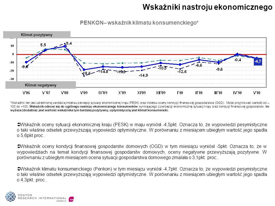 53% Polaków opowiada się za tym, aby zachodnie firmy jak najwięcej inwestowały w Polsce.