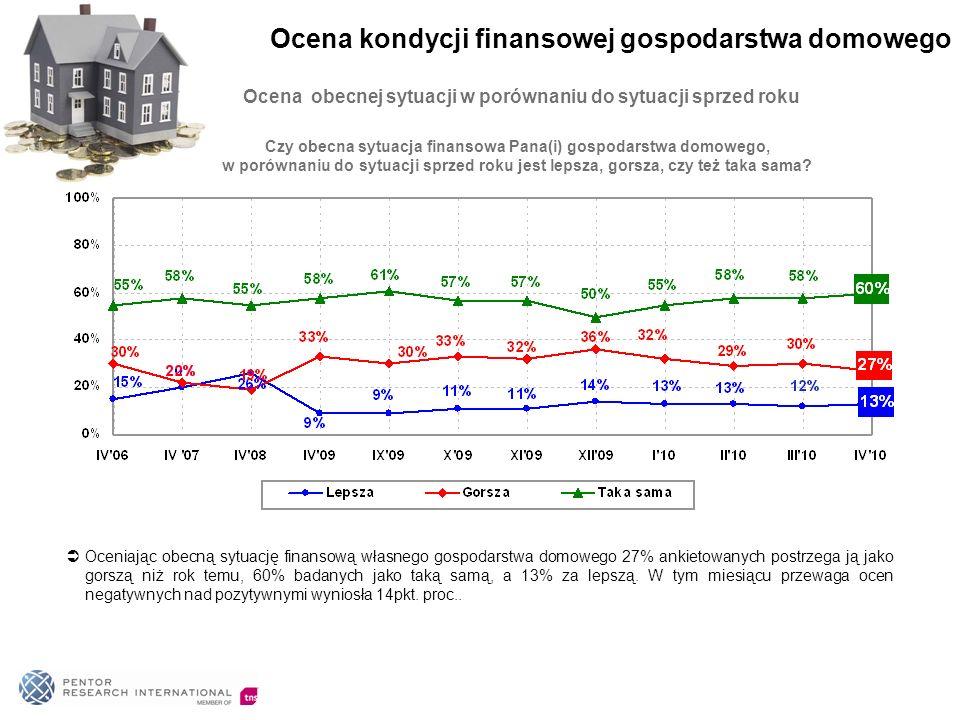 Ocena obecnej sytuacji w porównaniu do sytuacji sprzed roku Oceniając obecną sytuację finansową własnego gospodarstwa domowego 27% ankietowanych postr