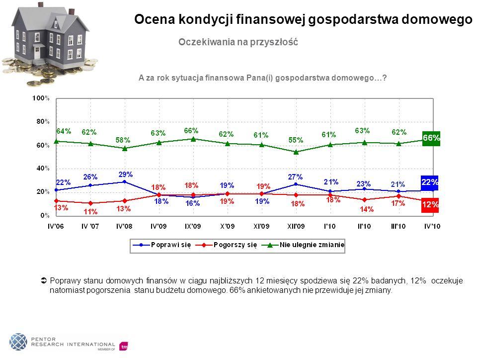 Oczekiwania na przyszłość A za rok sytuacja finansowa Pana(i) gospodarstwa domowego…? Poprawy stanu domowych finansów w ciągu najbliższych 12 miesięcy