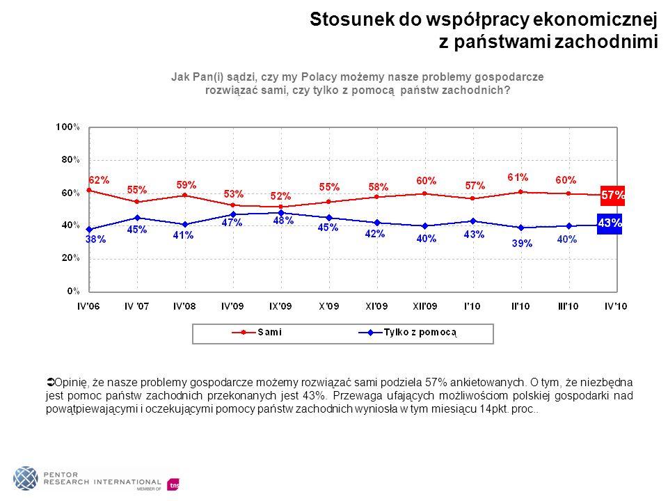 Jak Pan(i) sądzi, czy my Polacy możemy nasze problemy gospodarcze rozwiązać sami, czy tylko z pomocą państw zachodnich? Opinię, że nasze problemy gosp