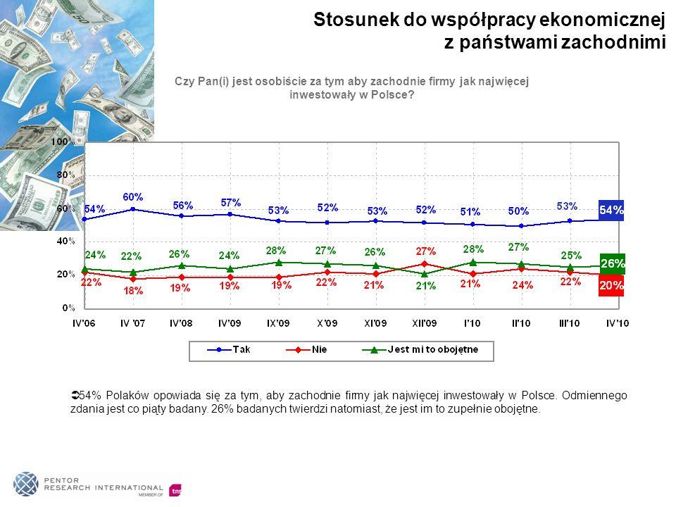 54% Polaków opowiada się za tym, aby zachodnie firmy jak najwięcej inwestowały w Polsce. Odmiennego zdania jest co piąty badany. 26% badanych twierdzi