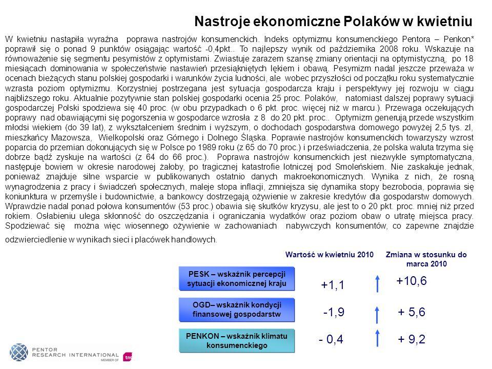 Nastroje ekonomiczne Polaków w kwietniu PESK – wskaźnik percepcji sytuacji ekonomicznej kraju +10,6 OGD– wskaźnik kondycji finansowej gospodarstw + 5,
