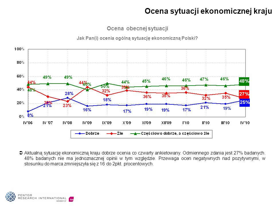 Jak Pan(i) ocenia ogólną sytuację ekonomiczną Polski? Ocena obecnej sytuacji Aktualną sytuację ekonomiczną kraju dobrze ocenia co czwarty ankietowany.