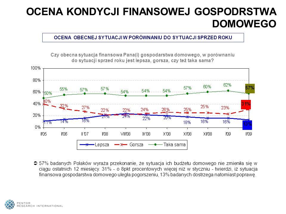 OCENA OBECNEJ SYTUACJI W PORÓWNANIU DO SYTUACJI SPRZED ROKU 57% badanych Polaków wyraża przekonanie, że sytuacja ich budżetu domowego nie zmieniła się w ciągu ostatnich 12 miesięcy.