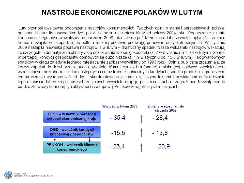 PESK – WSKAŹNIK PERCPECJI EKONOMICZNEJ SYUACJI KRAJU* Przewaga ocen pozytywnych Przewaga ocen negatywnych Wskaźnik ten jest średnią arytmetyczną sald (różnicy) odpowiedzi pozytywnych i negatywnych na trzy pytania dotyczące kondycji ekonomicznej Polski: a) Jak ocenia Pan(i) ogólną sytuację ekonomiczną Polski.