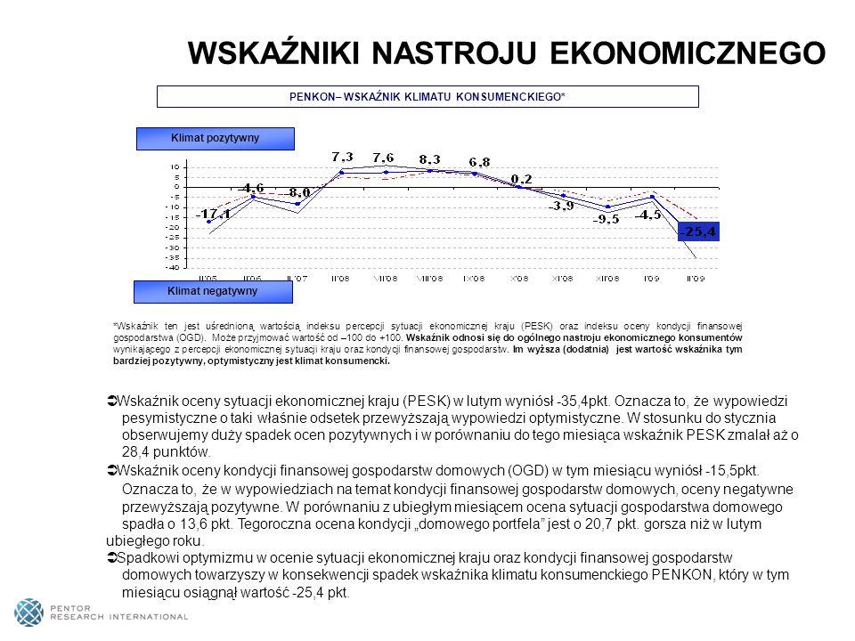 55% Polaków – czyli o 3 pkt.