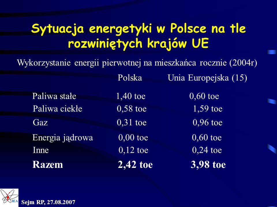 Sejm RP, 27.08.2007 Sytuacja energetyki w Polsce na tle rozwiniętych krajów UE Polska Unia Europejska (15) Wykorzystanie energii pierwotnej na mieszka