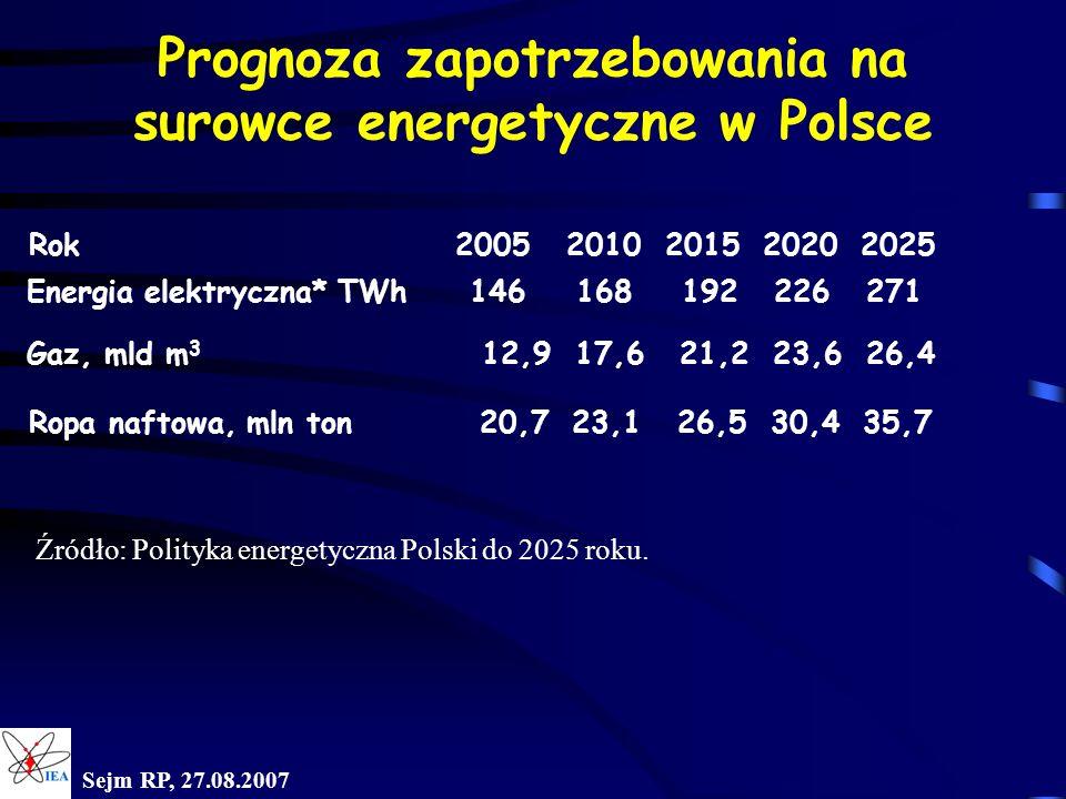 Sejm RP, 27.08.2007 Prognoza zapotrzebowania na surowce energetyczne w Polsce Rok2005 2010 2015 2020 2025 Energia elektryczna* TWh 146 168 192 226 271