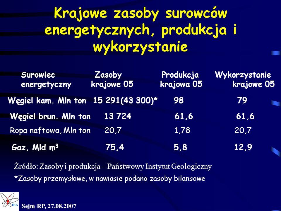 Sejm RP, 27.08.2007 Krajowe zasoby surowców energetycznych, produkcja i wykorzystanie Surowiec Zasoby Produkcja Wykorzystanie energetyczny krajowe 05