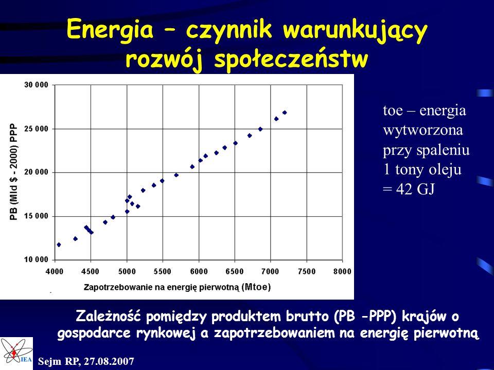 Sejm RP, 27.08.2007 Sytuacja energetyki w Polsce na tle rozwiniętych krajów UE Polska Unia Europejska (15) Wykorzystanie energii pierwotnej na mieszkańca rocznie (2004r) Paliwa stałe 1,40 toe 0,60 toe Paliwa ciekłe 0,58 toe 1,59 toe Gaz 0,31 toe 0,96 toe Energia jądrowa 0,00 toe 0,60 toe Inne 0,12 toe 0,24 toe Razem 2,42 toe 3,98 toe