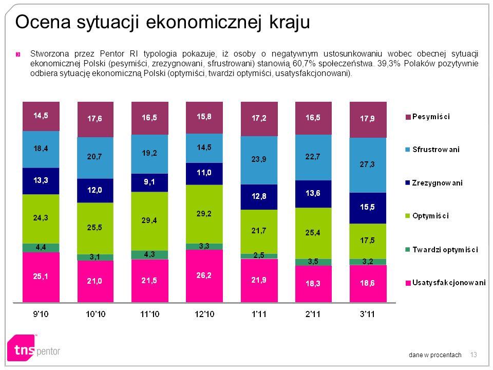 13 Ocena sytuacji ekonomicznej kraju dane w procentach Stworzona przez Pentor RI typologia pokazuje, iż osoby o negatywnym ustosunkowaniu wobec obecnej sytuacji ekonomicznej Polski (pesymiści, zrezygnowani, sfrustrowani) stanowią 60,7% społeczeństwa.