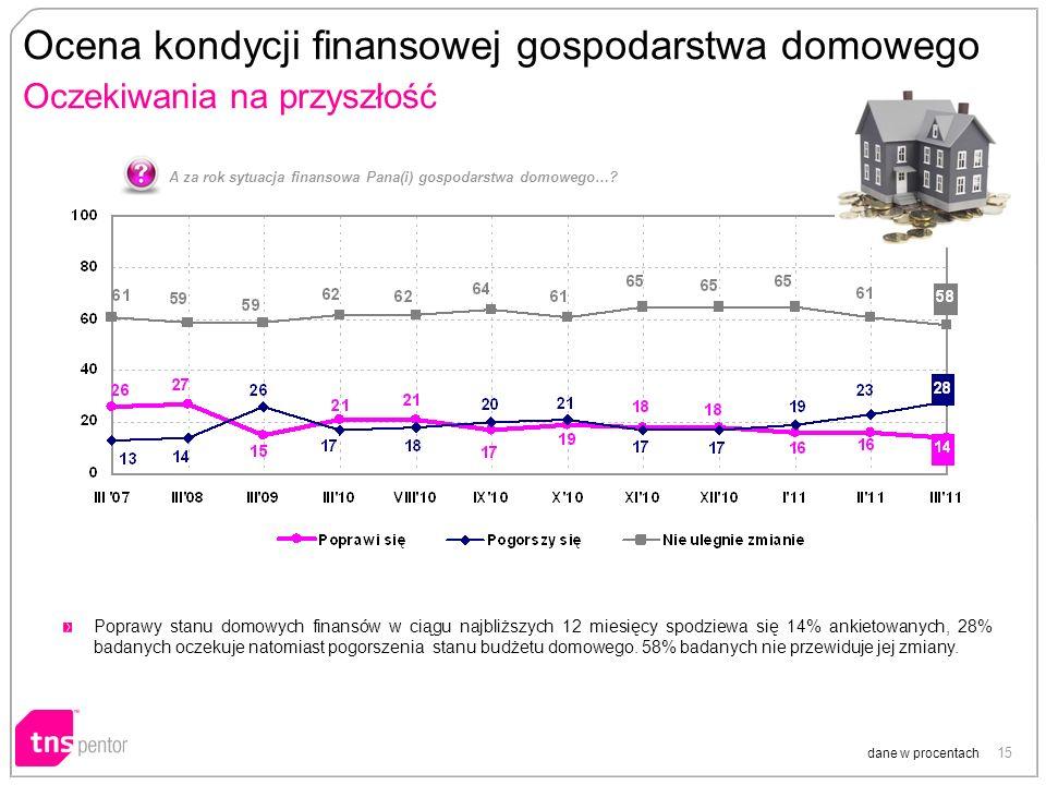 15 Ocena kondycji finansowej gospodarstwa domowego Oczekiwania na przyszłość A za rok sytuacja finansowa Pana(i) gospodarstwa domowego….