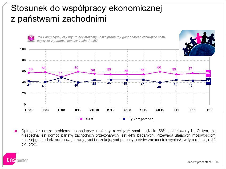 16 Stosunek do współpracy ekonomicznej z państwami zachodnimi dane w procentach Opinię, że nasze problemy gospodarcze możemy rozwiązać sami podziela 56% ankietowanych.