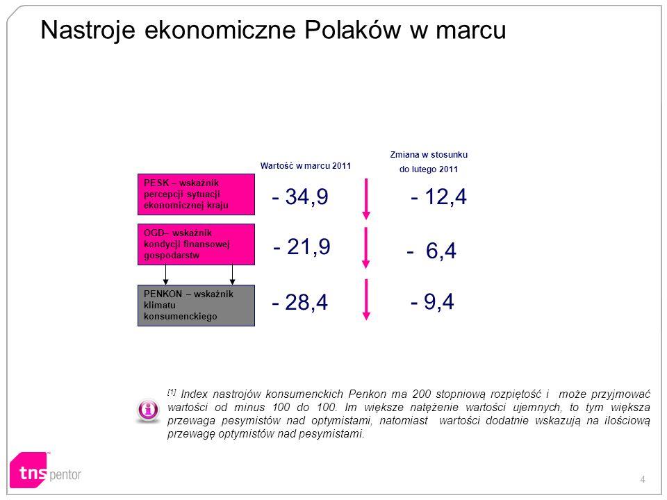 4 Nastroje ekonomiczne Polaków w marcu [1] Index nastrojów konsumenckich Penkon ma 200 stopniową rozpiętość i może przyjmować wartości od minus 100 do 100.