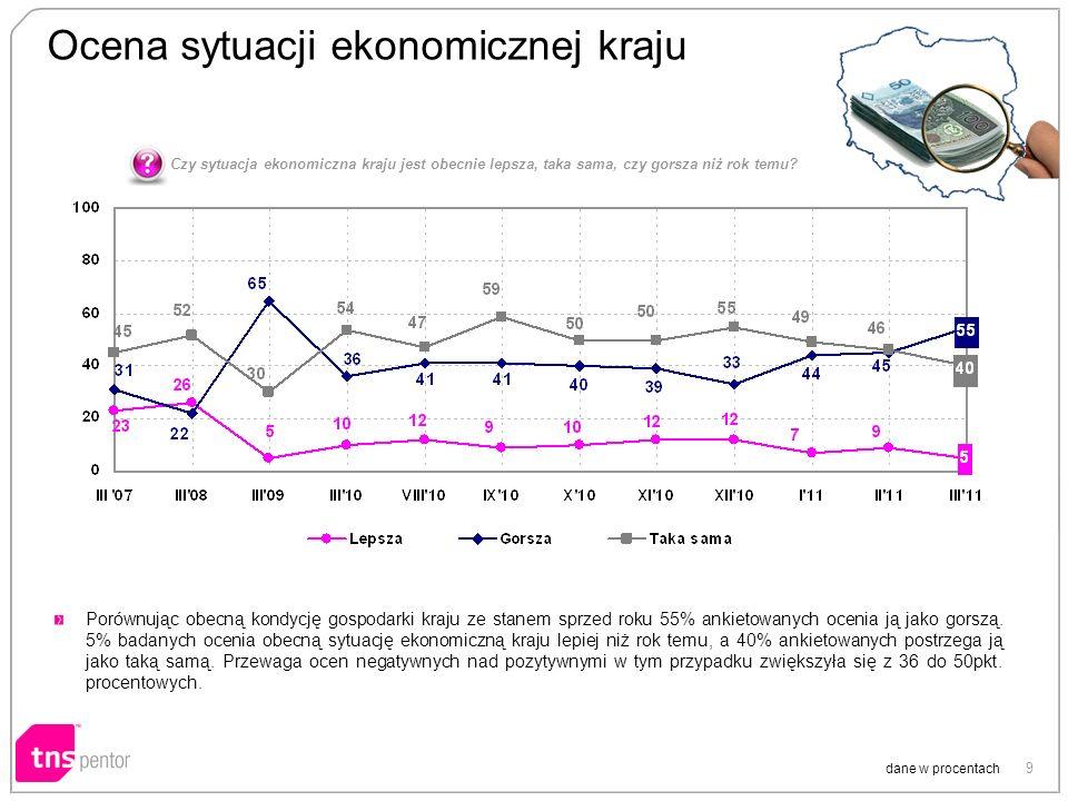 9 Ocena sytuacji ekonomicznej kraju dane w procentach Porównując obecną kondycję gospodarki kraju ze stanem sprzed roku 55% ankietowanych ocenia ją jako gorszą.