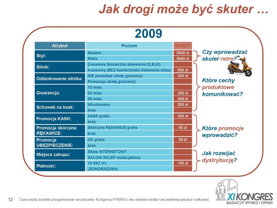 12 Case study zostało przygotowane na potrzeby Kongresu PTBRiO i nie odzwierciedla rzeczywistej sytuacji rynkowej Jak drogi może być skuter … 2009