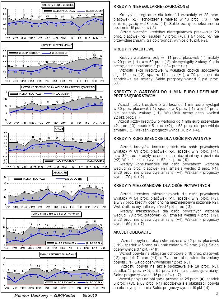 . 3 Monitor Bankowy – ZBP/Pentor 05'2010 KREDYTY NIEREGULARNE (ZAGROŻONE) Kredyty nieregularne dla ludności wzrastały w 28 proc. placówek (-2), jednoc