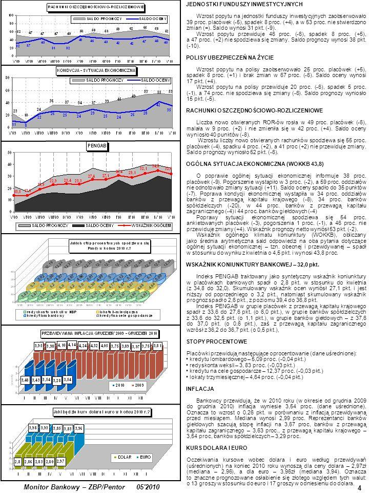 4 Monitor Bankowy – ZBP/Pentor 05'2010 JEDNOSTKI FUNDUSZY INWESTYCYJNYCH Wzrost popytu na jednostki funduszy inwestycyjnych zaobserwowało 39 proc. pla