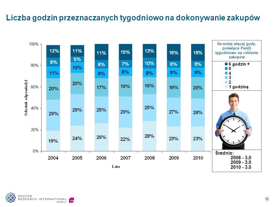 Liczba godzin przeznaczanych tygodniowo na dokonywanie zakupów Średnio: 2008 - 3,0 2009 - 3,0 2010 - 3,0 10 Ile mniej więcej godz.