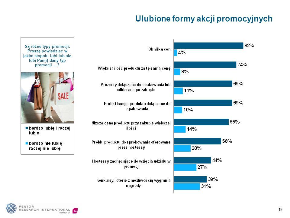Ulubione formy akcji promocyjnych 19 Są różne typy promocji.
