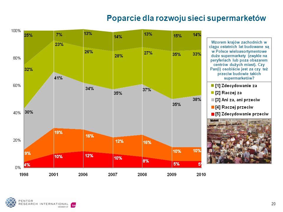 Poparcie dla rozwoju sieci supermarketów 20 Wzorem krajów zachodnich w ciągu ostatnich lat budowane są w Polsce wieloasortymentowe duże supermarkety (zwykle na peryferiach lub poza obszarem centrów dużych miast).