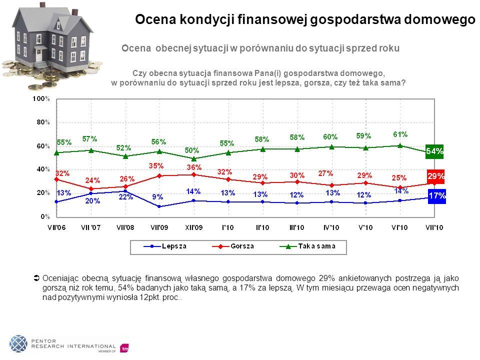Ocena obecnej sytuacji w porównaniu do sytuacji sprzed roku Oceniając obecną sytuację finansową własnego gospodarstwa domowego 29% ankietowanych postrzega ją jako gorszą niż rok temu, 54% badanych jako taką samą, a 17% za lepszą.