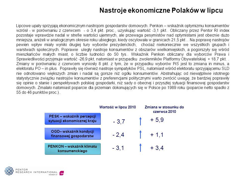 Nastroje ekonomiczne Polaków w lipcu Lipcowe upały sprzyjają ekonomicznym nastrojom gospodarstw domowych.