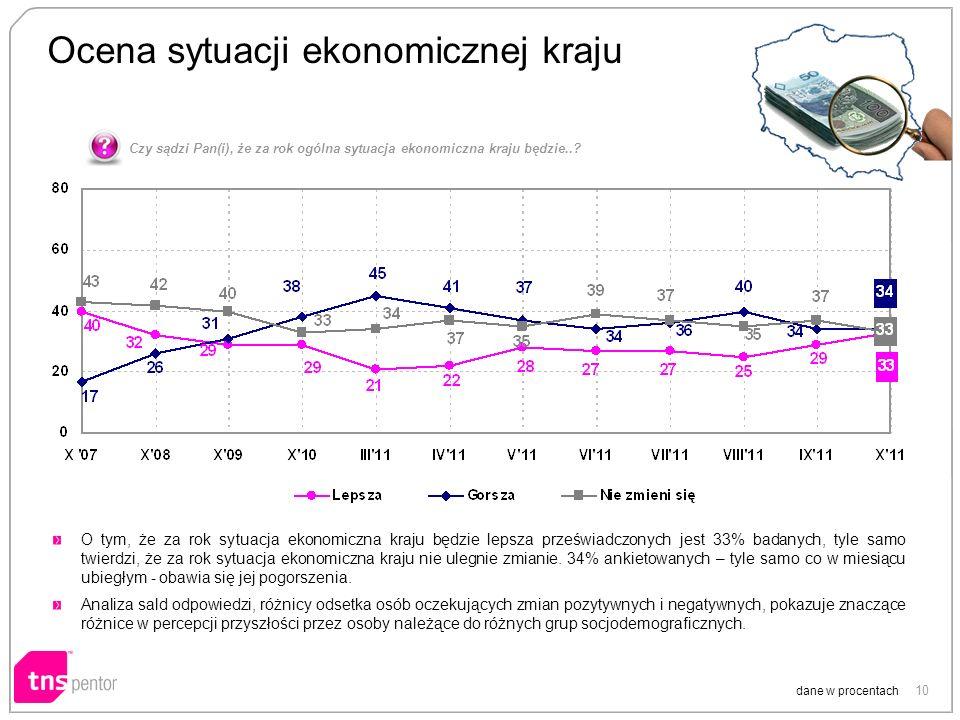 10 Ocena sytuacji ekonomicznej kraju dane w procentach O tym, że za rok sytuacja ekonomiczna kraju będzie lepsza przeświadczonych jest 33% badanych, t