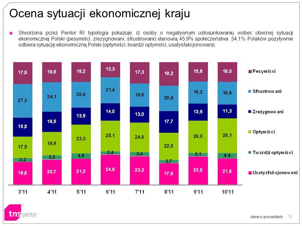 13 Ocena sytuacji ekonomicznej kraju dane w procentach Stworzona przez Pentor RI typologia pokazuje, iż osoby o negatywnym ustosunkowaniu wobec obecnej sytuacji ekonomicznej Polski (pesymiści, zrezygnowani, sfrustrowani) stanowią 45,9% społeczeństwa.