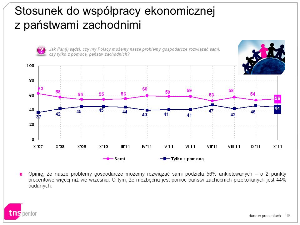 16 Stosunek do współpracy ekonomicznej z państwami zachodnimi dane w procentach Opinię, że nasze problemy gospodarcze możemy rozwiązać sami podziela 56% ankietowanych – o 2 punkty procentowe więcej niż we wrześniu.