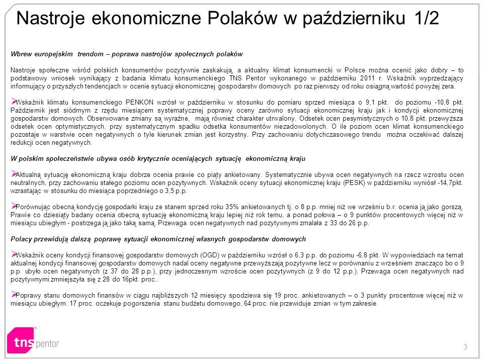 3 Nastroje ekonomiczne Polaków w październiku 1/2 Wbrew europejskim trendom – poprawa nastrojów społecznych polaków Nastroje społeczne wśród polskich konsumentów pozytywnie zaskakują, a aktualny klimat konsumencki w Polsce można ocenić jako dobry – to podstawowy wniosek wynikający z badania klimatu konsumenckiego TNS Pentor wykonanego w październiku 2011 r.