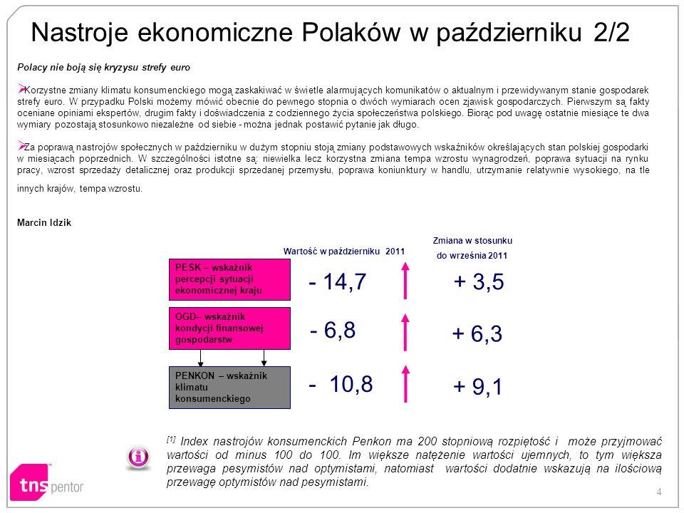 4 Nastroje ekonomiczne Polaków w październiku 2/2 [1] Index nastrojów konsumenckich Penkon ma 200 stopniową rozpiętość i może przyjmować wartości od m