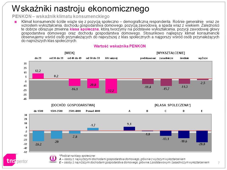 7 PENKON – wskaźnik klimatu konsumenckiego [WIEK][WYKSZTAŁCENIE] [DOCHÓD GOSPODARSTWA][KLASA SPOLECZENA*] Wartość wskaźnika PENKON *Podział na klasy społeczne: A – osoby z najwyższymi dochodami gospodarstwa domowego, głównie z wyższym wykształceniem E – osoby z najniższymi dochodami gospodarstwa domowego, głównie z podstawowym i zasadniczym wykształceniem Wskaźniki nastroju ekonomicznego - Klimat konsumencki ściśle wiąże się z pozycją społeczno – demograficzną respondenta.