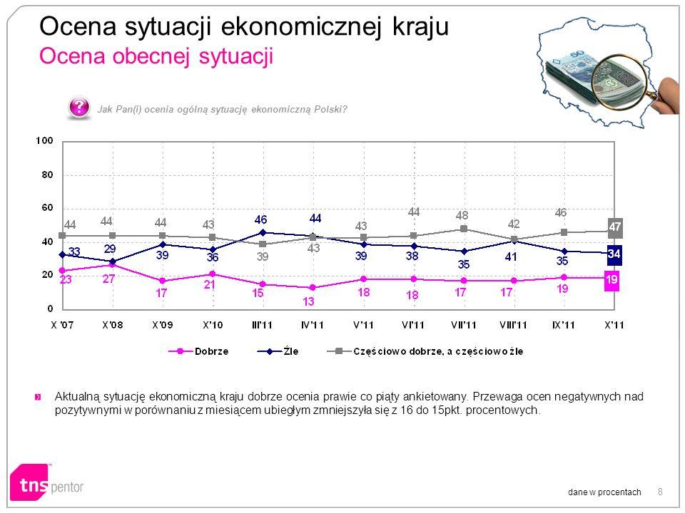 8 Ocena sytuacji ekonomicznej kraju Ocena obecnej sytuacji dane w procentach Jak Pan(i) ocenia ogólną sytuację ekonomiczną Polski? Aktualną sytuację e