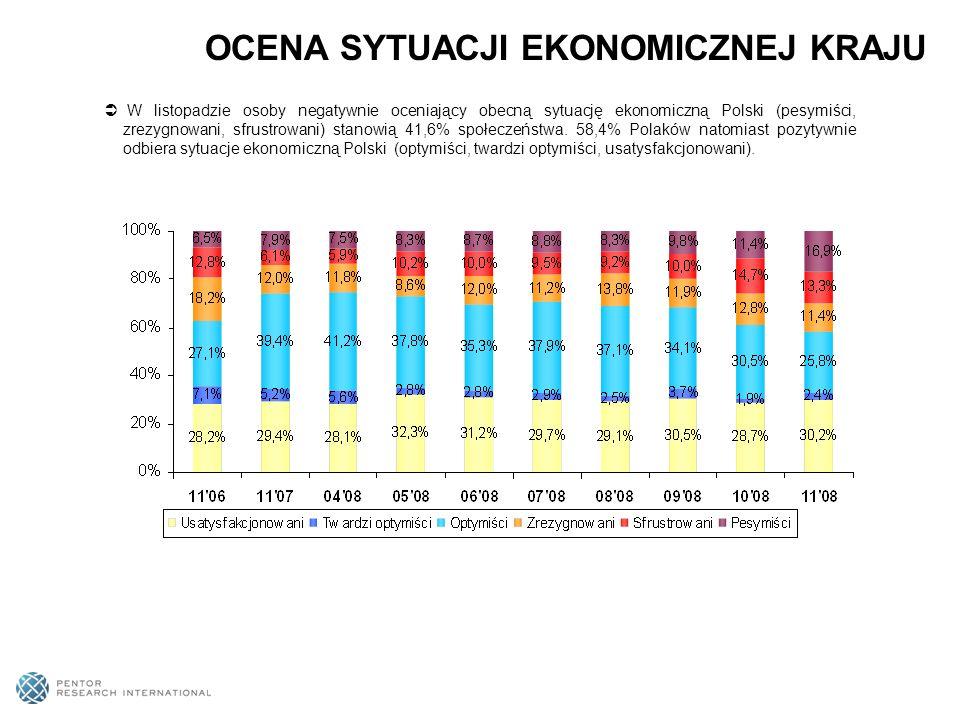 W listopadzie osoby negatywnie oceniający obecną sytuację ekonomiczną Polski (pesymiści, zrezygnowani, sfrustrowani) stanowią 41,6% społeczeństwa.