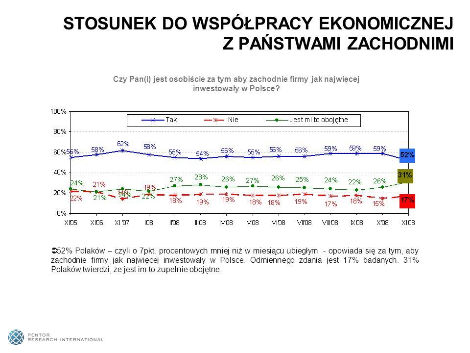 52% Polaków – czyli o 7pkt.
