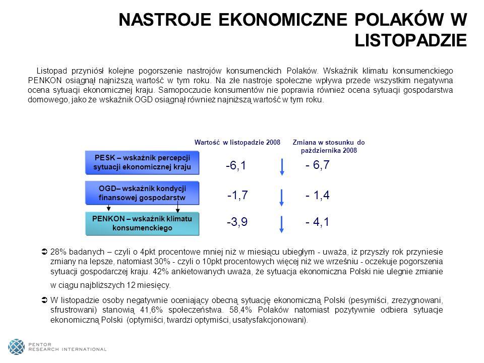 Listopad przyniósł kolejne pogorszenie nastrojów konsumenckich Polaków.