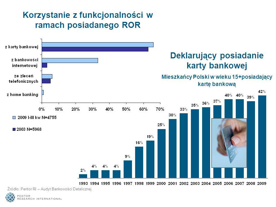 Deklarujący posiadanie karty bankowej Mieszkańcy Polski w wieku 15+posiadający kartę bankową Źródło: Pentor RI – Audyt Bankowości Detalicznej Korzysta