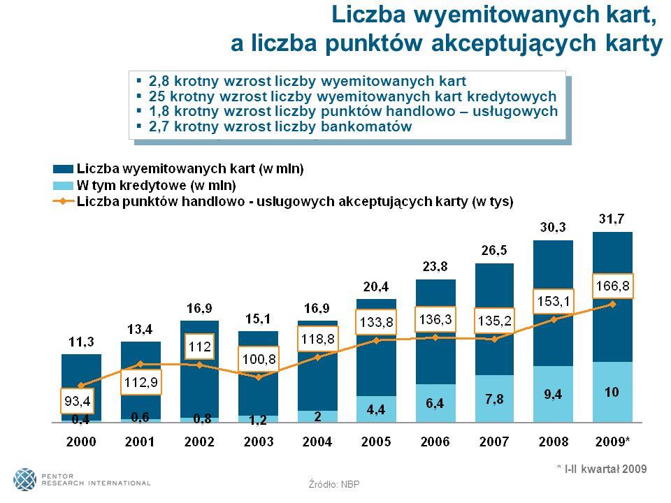 2,8 krotny wzrost liczby wyemitowanych kart 25 krotny wzrost liczby wyemitowanych kart kredytowych 1,8 krotny wzrost liczby punktów handlowo – usługow
