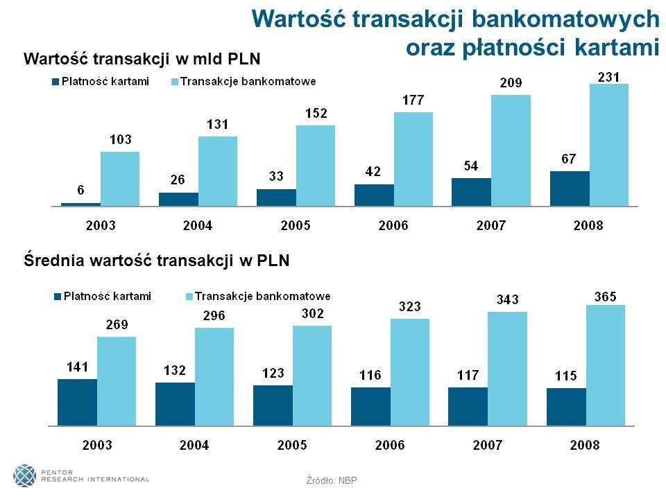 Wartość transakcji bankomatowych oraz płatności kartami Średnia wartość transakcji w PLN Wartość transakcji w mld PLN Źródło: NBP