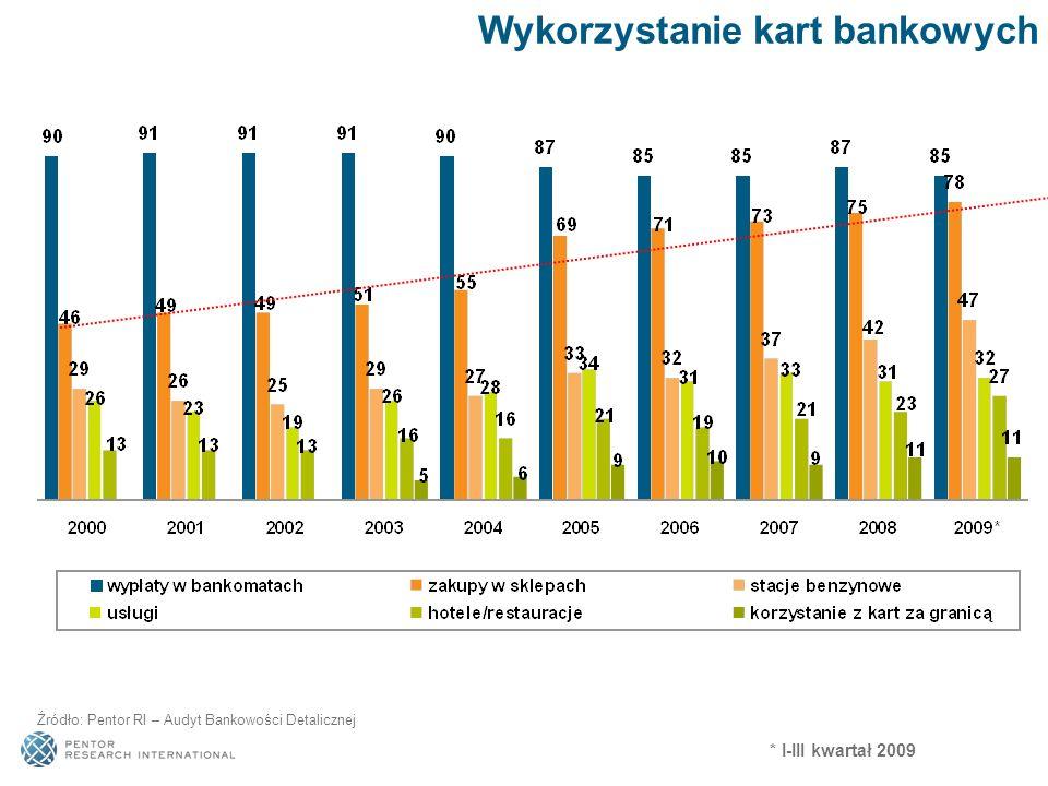 Wykorzystanie kart bankowych Źródło: Pentor RI – Audyt Bankowości Detalicznej * I-III kwartał 2009