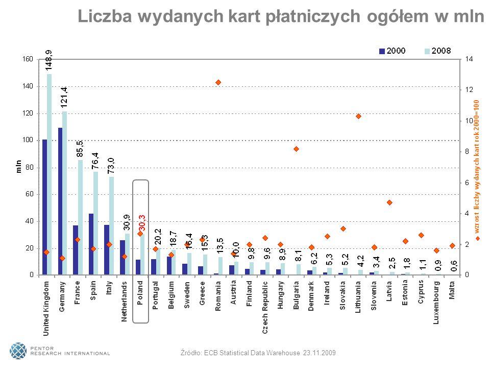 Liczba wydanych kart płatniczych ogółem w mln Źródło: ECB Statistical Data Warehouse 23.11.2009